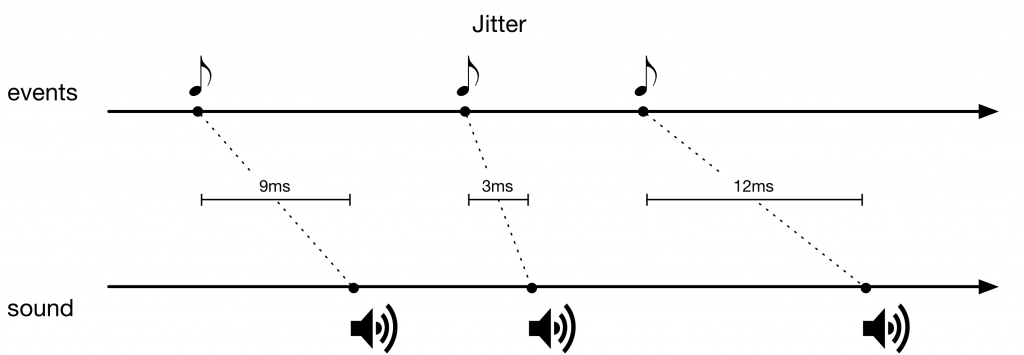 Jitter is when events in time don't trigger sound in the same time